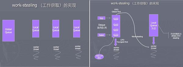 Work-stealing算法示意图