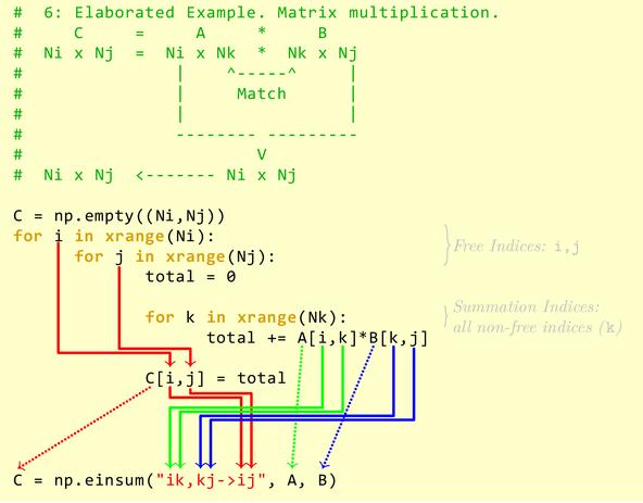 Matrix Multiplication with `einsum`